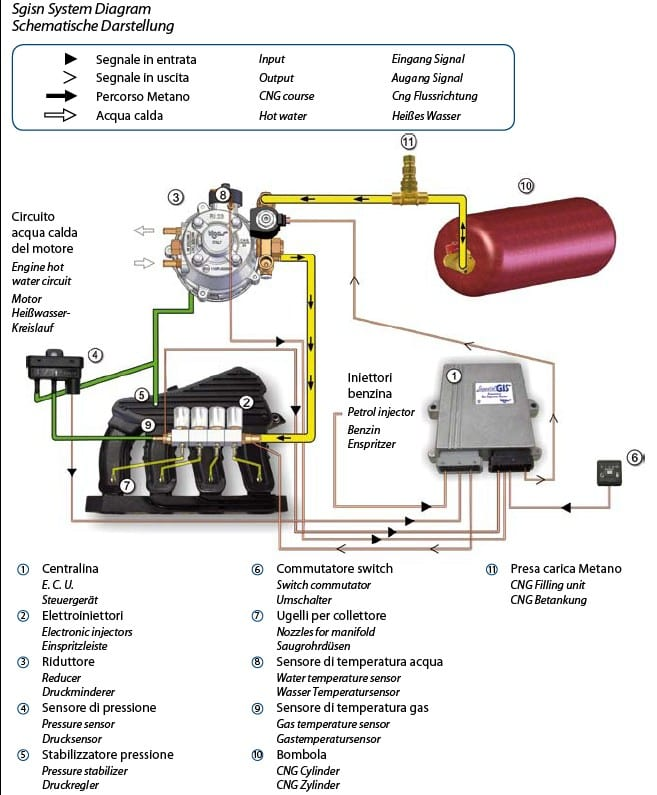 How Does A Cng Installation Looks Like, Brc Lpg System Wiring Diagram